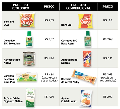 Produtos Ecológicos x Produtos Convencionais